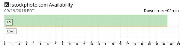 iStockphoto availability chart