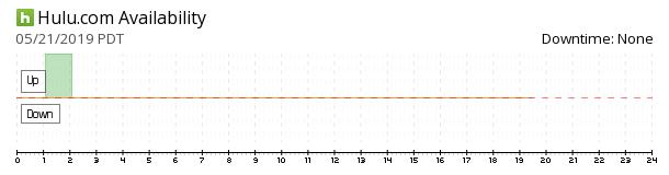 Hulu availability chart