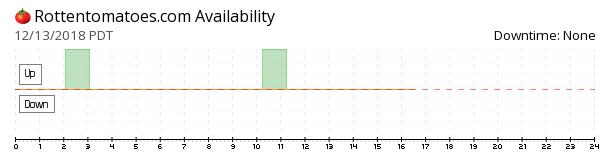 Rotten Tomatoes availability chart