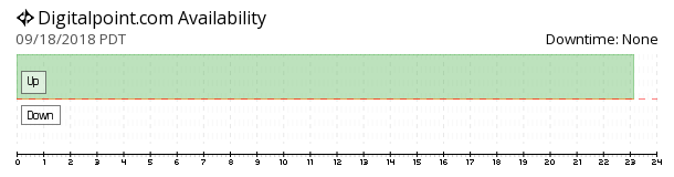 Digitalpoint availability chart