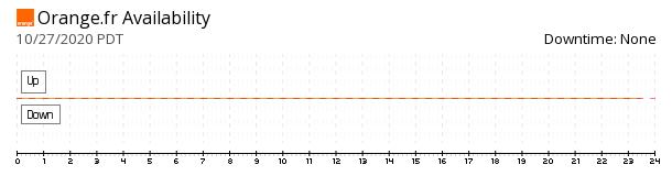Orange.fr availability chart