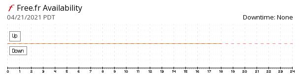 Free.fr availability chart