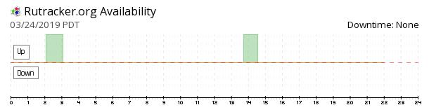 RuTracker availability chart