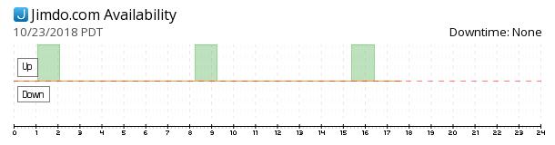 Jimdo availability chart