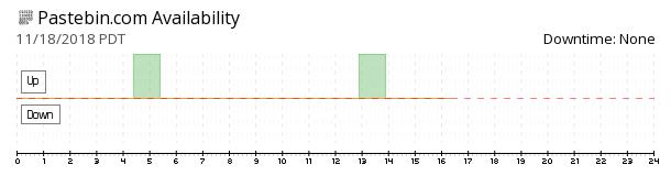 Pastebin availability chart