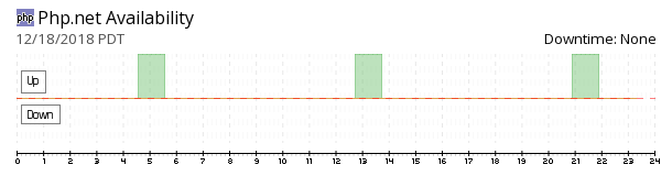 PHP.net availability chart