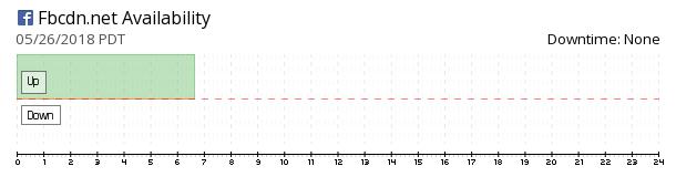 Fbcdn.net availability chart