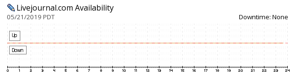 LiveJournal availability chart