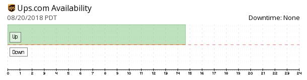 UPS availability chart