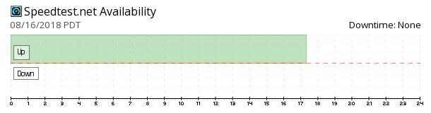 Ookla Speedtest availability chart