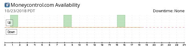 Moneycontrol availability chart