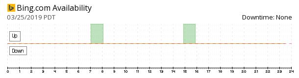 Bing availability chart