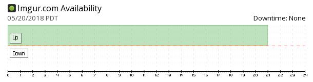 imgur availability chart