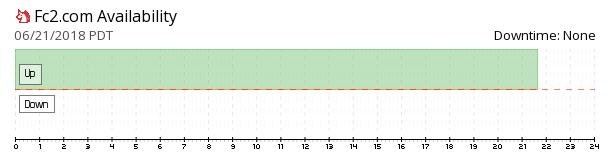 FC2 availability chart