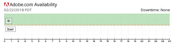Adobe availability chart