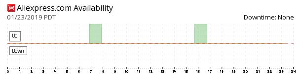 AliExpress availability chart