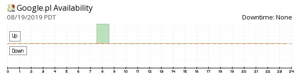 Google Poland availability chart