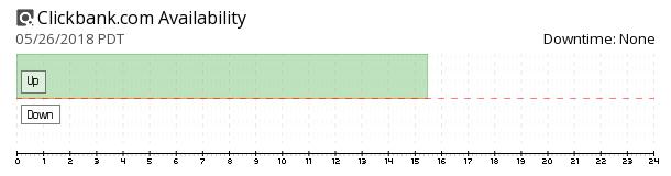 ClickBank availability chart