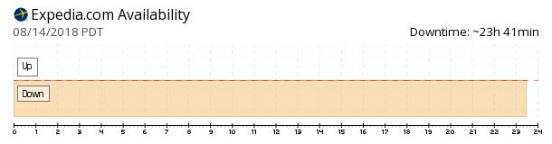 Expedia availability chart