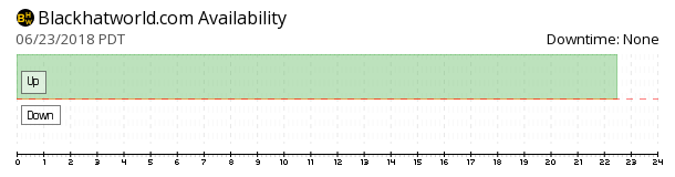 BlackHatWorld availability chart