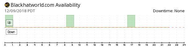 BlackHatWorld availability chart