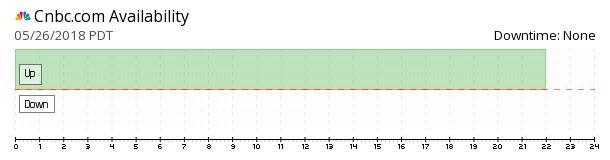 Cnbc availability chart