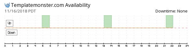 TemplateMonster availability chart