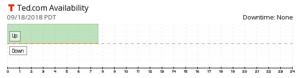 TED.com availability chart