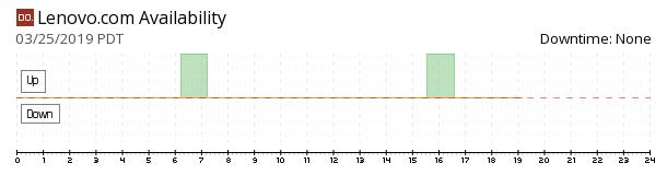 Lenovo availability chart
