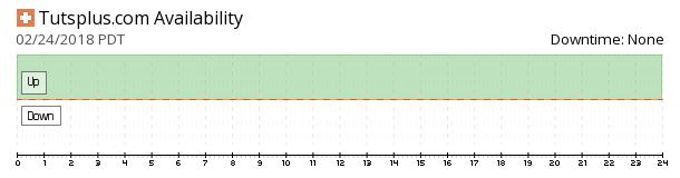 Tutsplus availability chart