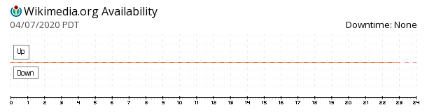Wikimedia availability chart