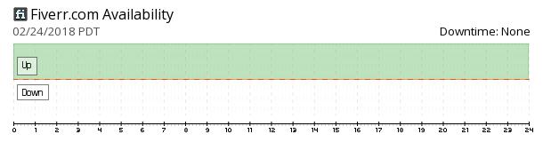 Fiverr availability chart
