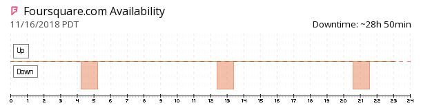 Foursquare availability chart