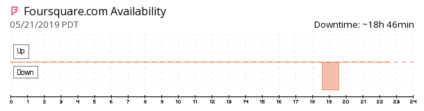 Foursquare availability chart