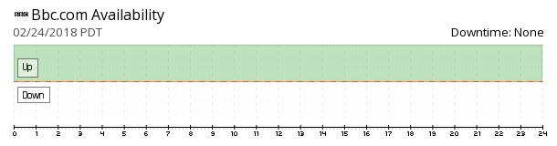 BBC availability chart