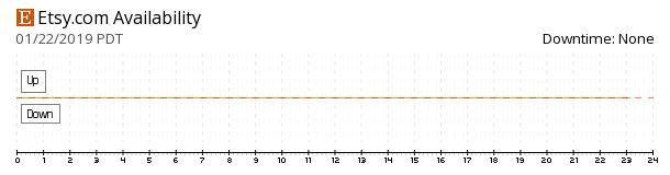 Etsy availability chart