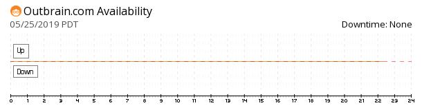 Outbrain availability chart