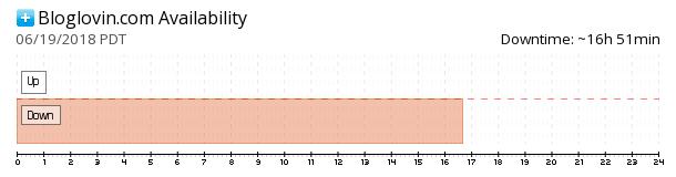 Bloglovin availability chart