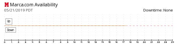 MARCA availability chart