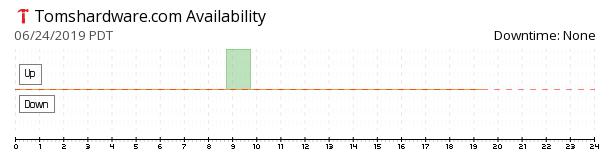 Tom's Hardware availability chart