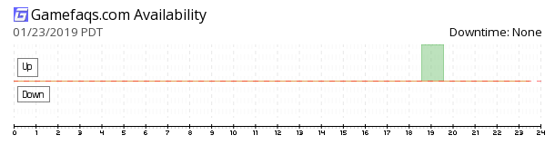 GameFAQs availability chart
