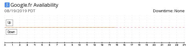 Google France availability chart