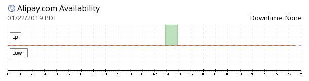 AliPay availability chart