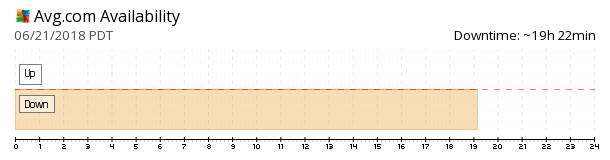 AVG availability chart