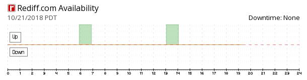 Rediff.com availability chart