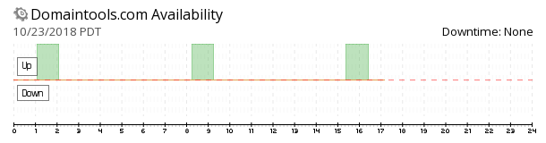 DomainTools availability chart