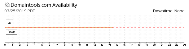 DomainTools availability chart