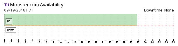 Monster availability chart