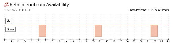 RetailMeNot availability chart