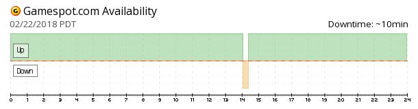 GameSpot availability chart
